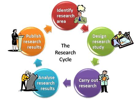 Role research proposal marketing research